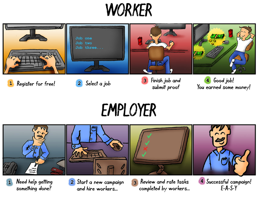The Microworkers toon - How everything works? Microworkers-toon